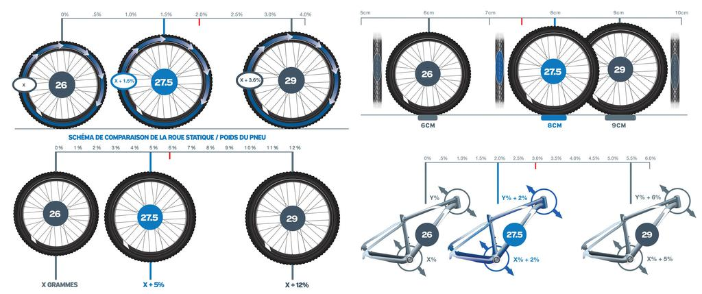 roues vtt 26 27 5 ou 29 pouces m rites compar s. Black Bedroom Furniture Sets. Home Design Ideas