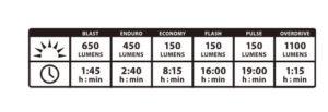 L'autonomie du Lezyne Power Drive 1100 XL peut atteindre 19 heures.