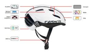La constitution du Casco Speedster est parfaitement représentée sur ce schéma.