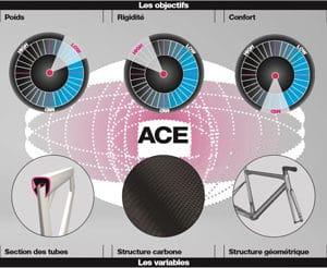 La technologie ACE propre à la marque permet de valider les solutions techniques.