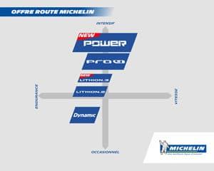 Voici comment se positionne le Michelin Lithion 3 dans la gamme Clermontoise.