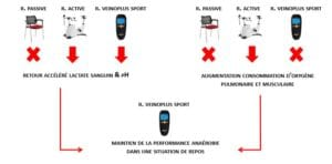 Ce schéma explique parfaitement le principe bénéfique d'utilisation du Veinoplus Sport.