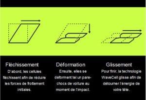 La structure WaveCel se déforme en trois phase.©Bontragrer