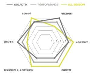 Cette photo démontre les qualités du Fusion 5 Performance.